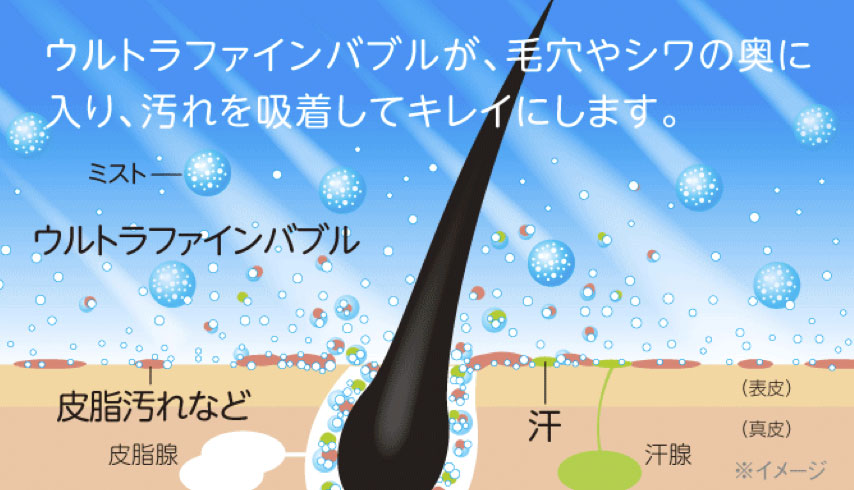 ウルトラファインバブルが毛穴やシワの奥に入り汚れを吸着して綺麗にします