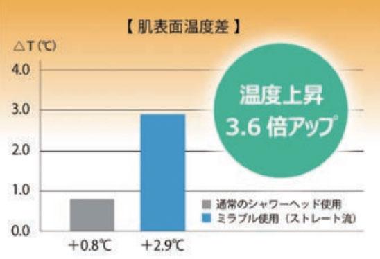 肌表面温度差