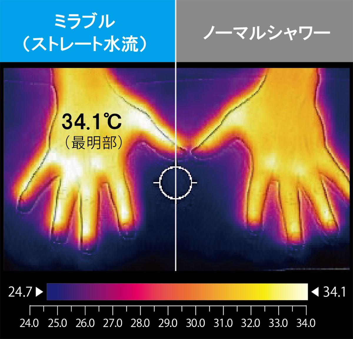 ミラブルと通常シャワーヘッドの温度差